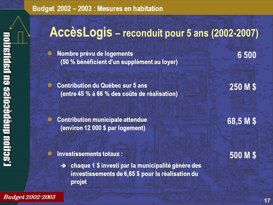17 AccèsLogis – reconduit pour 5 ans (2002-2007) Budget 2002 – 2003 : Mesures en habitation Budget 2002-2003 Contribution du Québec sur 5 ans (entre 45 % à 66 % des coûts de réalisation) 250 M $ Contribution municipale attendue (environ 12 000 $ par logement) 68,5 M $ Investissements totaux : chaque 1 $ investi par la municipalité génère des investissements de 6,65 $ pour la réalisation du projet 500 M $ Nombre prévu de logements (50 % bénéficient d un supplément au loyer) 6 500