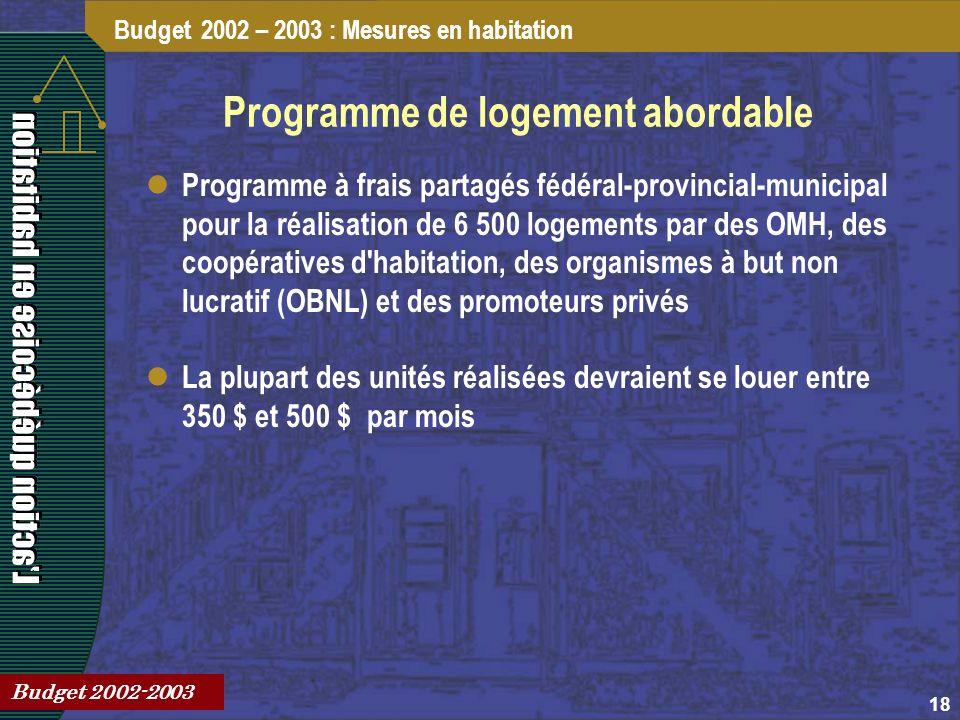 18 Programme de logement abordable Programme à frais partagés fédéral-provincial-municipal pour la réalisation de 6 500 logements par des OMH, des coopératives d habitation, des organismes à but non lucratif (OBNL) et des promoteurs privés La plupart des unités réalisées devraient se louer entre 350 $ et 500 $ par mois Budget 2002 – 2003 : Mesures en habitation Budget 2002-2003