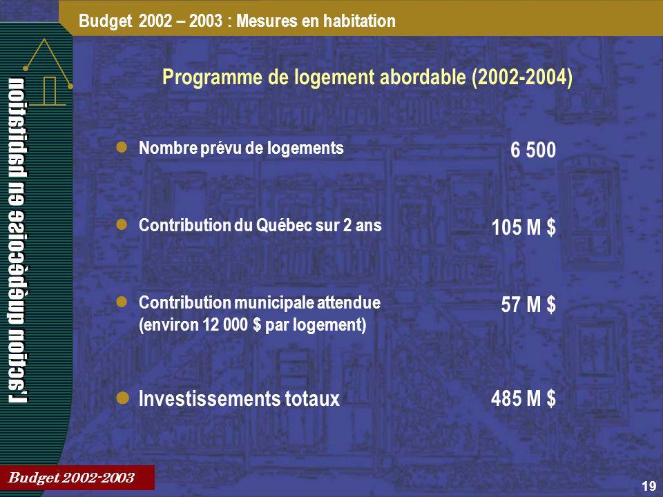 19 Programme de logement abordable (2002-2004) Budget 2002 – 2003 : Mesures en habitation Budget 2002-2003 Nombre prévu de logements 6 500 Contribution du Québec sur 2 ans 105 M $ Contribution municipale attendue (environ 12 000 $ par logement) 57 M $ Investissements totaux485 M $
