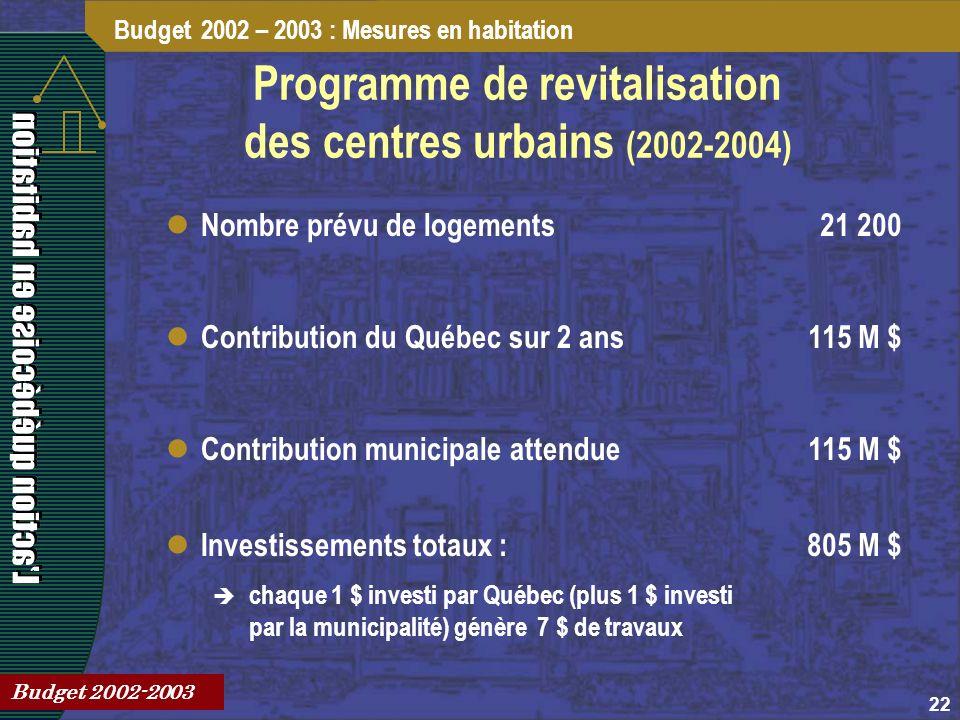 22 Programme de revitalisation des centres urbains (2002-2004) Budget 2002 – 2003 : Mesures en habitation Budget 2002-2003 Contribution du Québec sur 2 ans115 M $ Contribution municipale attendue115 M $ Investissements totaux : chaque 1 $ investi par Québec (plus 1 $ investi par la municipalité) génère 7 $ de travaux 805 M $ Nombre prévu de logements21 200