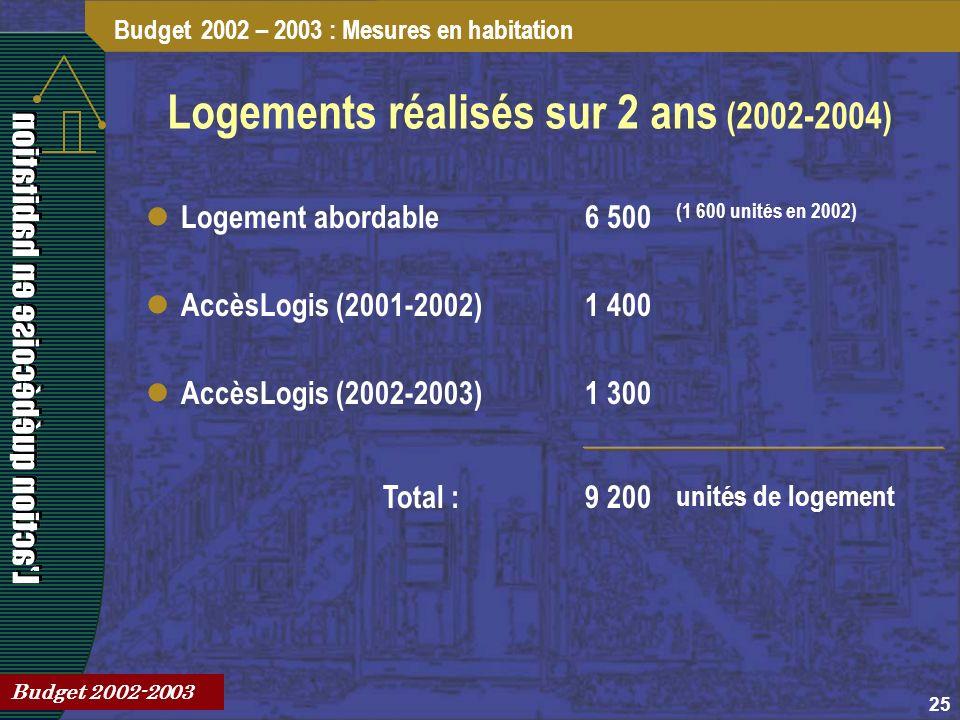25 Logements réalisés sur 2 ans (2002-2004) Budget 2002 – 2003 : Mesures en habitation Budget 2002-2003 Logement abordable6 500 AccèsLogis (2001-2002)1 400 AccèsLogis (2002-2003)1 300 (1 600 unités en 2002) 9 200Total : unités de logement