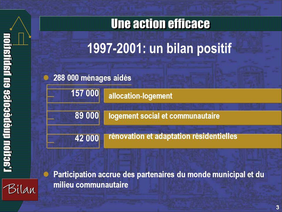 3 1997-2001: un bilan positif 288 000 ménages aidés Participation accrue des partenaires du monde municipal et du milieu communautaire 157 000 89 000 42 000 allocation-logement logement social et communautaire rénovation et adaptation résidentielles