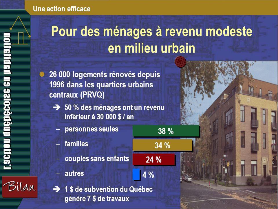 9 26 000 logements rénovés depuis 1996 dans les quartiers urbains centraux (PRVQ) 50 % des ménages ont un revenu inférieur à 30 000 $ / an 1 $ de subvention du Québec génère 7 $ de travaux Pour des ménages à revenu modeste en milieu urbain Une action efficace – personnes seules – familles – couples sans enfants – autres 38 % 34 % 24 % 4 %