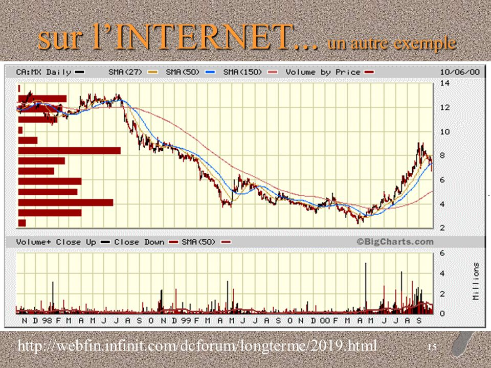 14 sur lINTERNET... référence: globeinvestor.com