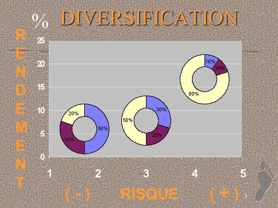3 DIVERSIFICATION ( - ) RISQUE ( + ) RENDEMENTRENDEMENT %