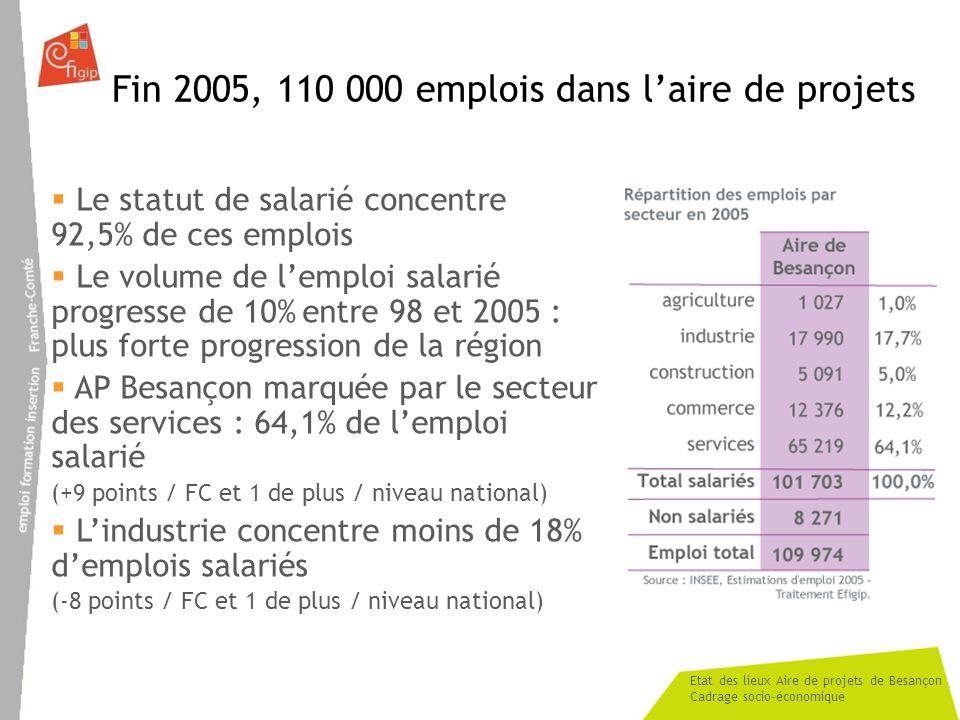 Etat des lieux Aire de projets de Besançon Cadrage socio-économique Fin 2005, 110 000 emplois dans laire de projets Le statut de salarié concentre 92,5% de ces emplois Le volume de lemploi salarié progresse de 10% entre 98 et 2005 : plus forte progression de la région AP Besançon marquée par le secteur des services : 64,1% de lemploi salarié (+9 points / FC et 1 de plus / niveau national) Lindustrie concentre moins de 18% demplois salariés (-8 points / FC et 1 de plus / niveau national)