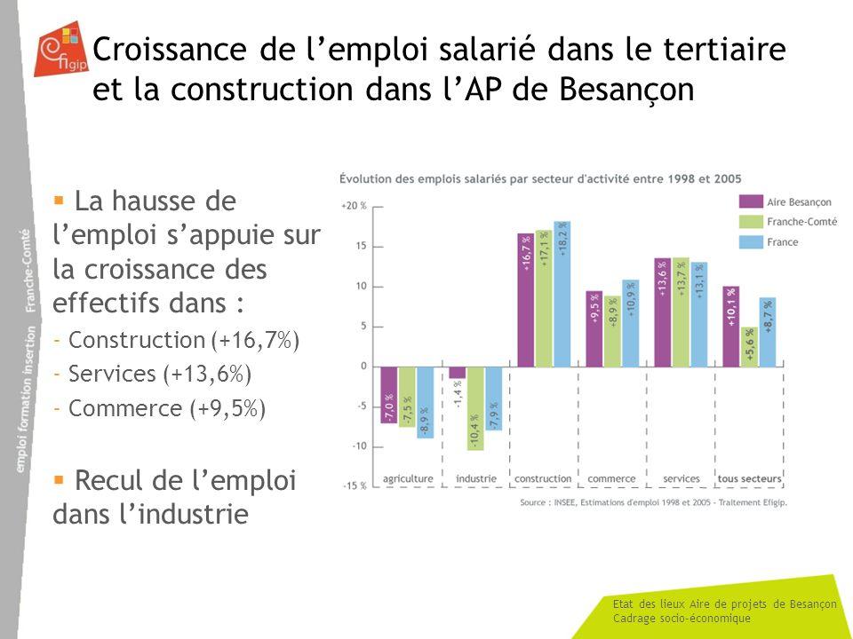 Etat des lieux Aire de projets de Besançon Cadrage socio-économique Croissance de lemploi salarié dans le tertiaire et la construction dans lAP de Besançon La hausse de lemploi sappuie sur la croissance des effectifs dans : - Construction (+16,7%) - Services (+13,6%) - Commerce (+9,5%) Recul de lemploi dans lindustrie