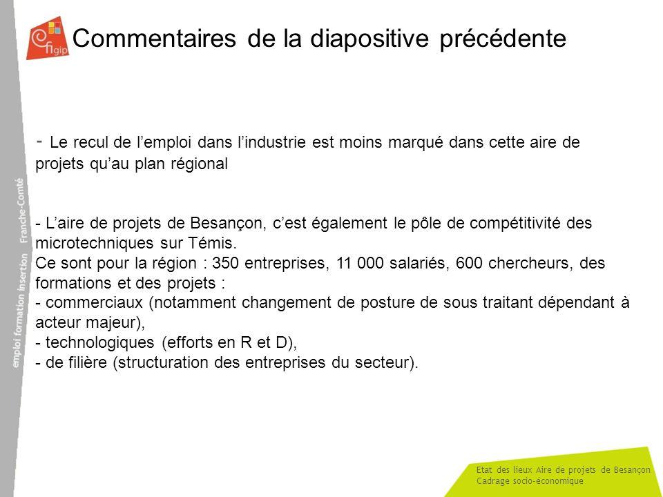 Etat des lieux Aire de projets de Besançon Cadrage socio-économique Commentaires de la diapositive précédente - Le recul de lemploi dans lindustrie est moins marqué dans cette aire de projets quau plan régional - Laire de projets de Besançon, cest également le pôle de compétitivité des microtechniques sur Témis.