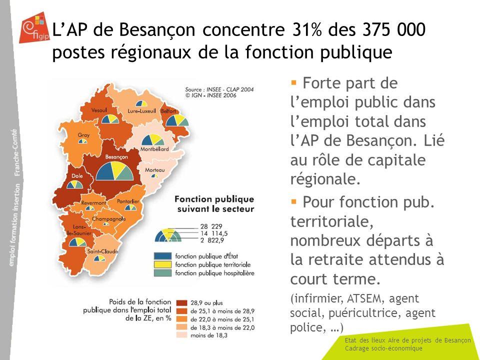 Etat des lieux Aire de projets de Besançon Cadrage socio-économique LAP de Besançon concentre 31% des 375 000 postes régionaux de la fonction publique Forte part de lemploi public dans lemploi total dans lAP de Besançon.