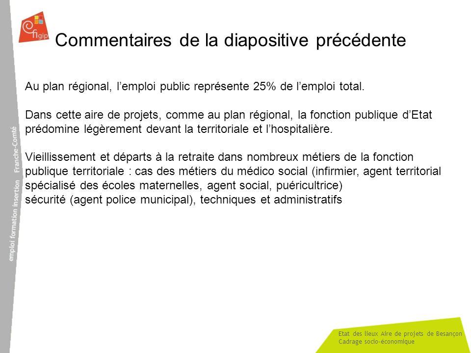 Etat des lieux Aire de projets de Besançon Cadrage socio-économique Commentaires de la diapositive précédente Au plan régional, lemploi public représe