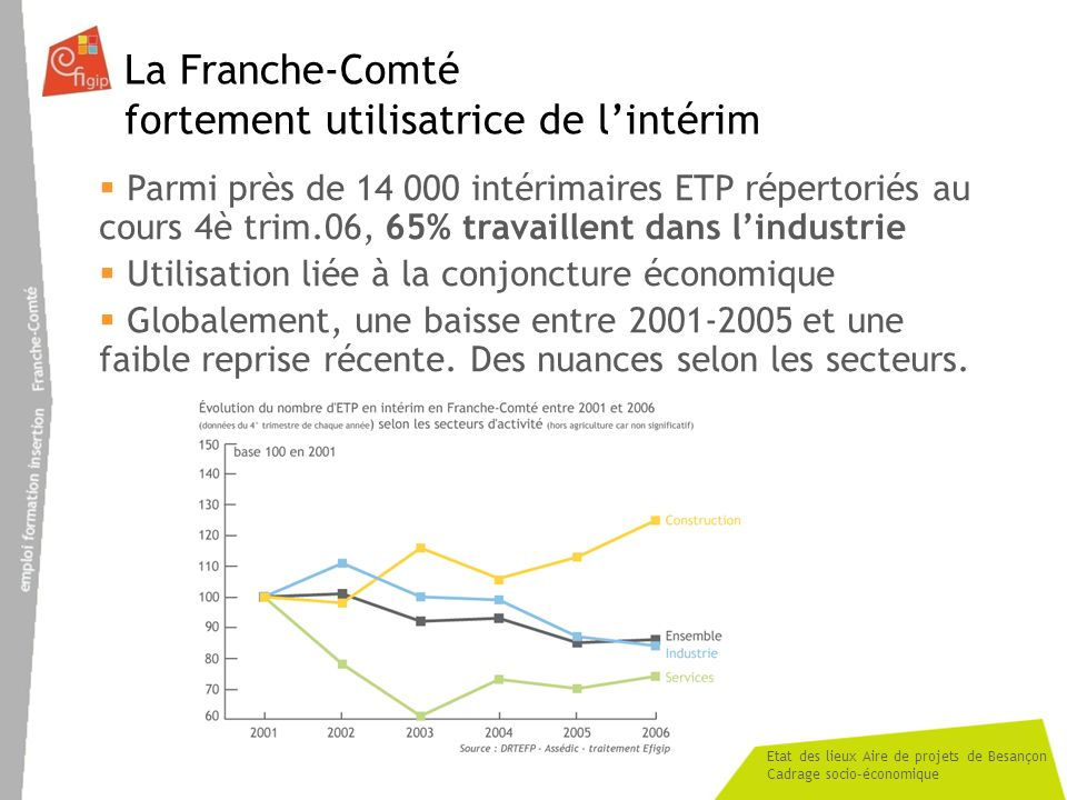 Etat des lieux Aire de projets de Besançon Cadrage socio-économique La Franche-Comté fortement utilisatrice de lintérim Parmi près de 14 000 intérimaires ETP répertoriés au cours 4è trim.06, 65% travaillent dans lindustrie Utilisation liée à la conjoncture économique Globalement, une baisse entre 2001-2005 et une faible reprise récente.