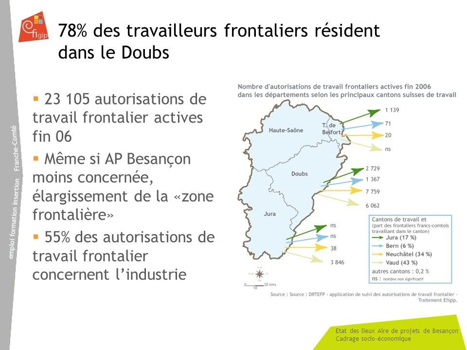 Etat des lieux Aire de projets de Besançon Cadrage socio-économique 78% des travailleurs frontaliers résident dans le Doubs 23 105 autorisations de travail frontalier actives fin 06 Même si AP Besançon moins concernée, élargissement de la «zone frontalière» 55% des autorisations de travail frontalier concernent lindustrie