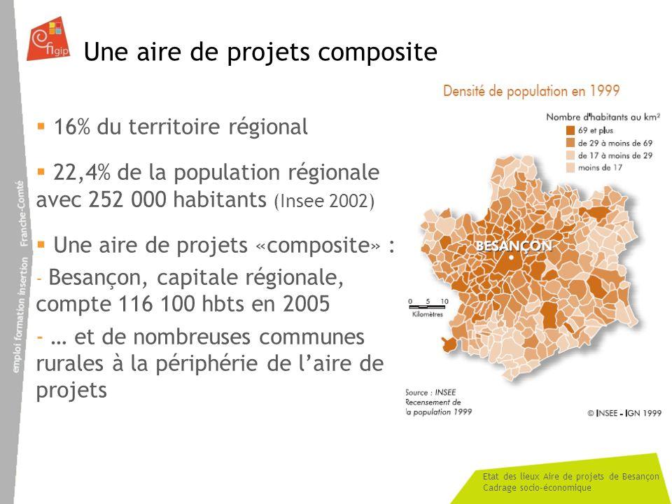 Etat des lieux Aire de projets de Besançon Cadrage socio-économique Une aire de projets composite 16% du territoire régional 22,4% de la population régionale avec 252 000 habitants (Insee 2002) Une aire de projets «composite» : - Besançon, capitale régionale, compte 116 100 hbts en 2005 - … et de nombreuses communes rurales à la périphérie de laire de projets