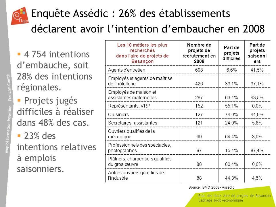 Etat des lieux Aire de projets de Besançon Cadrage socio-économique Enquête Assédic : 26% des établissements déclarent avoir lintention dembaucher en 2008 4 754 intentions dembauche, soit 28% des intentions régionales.