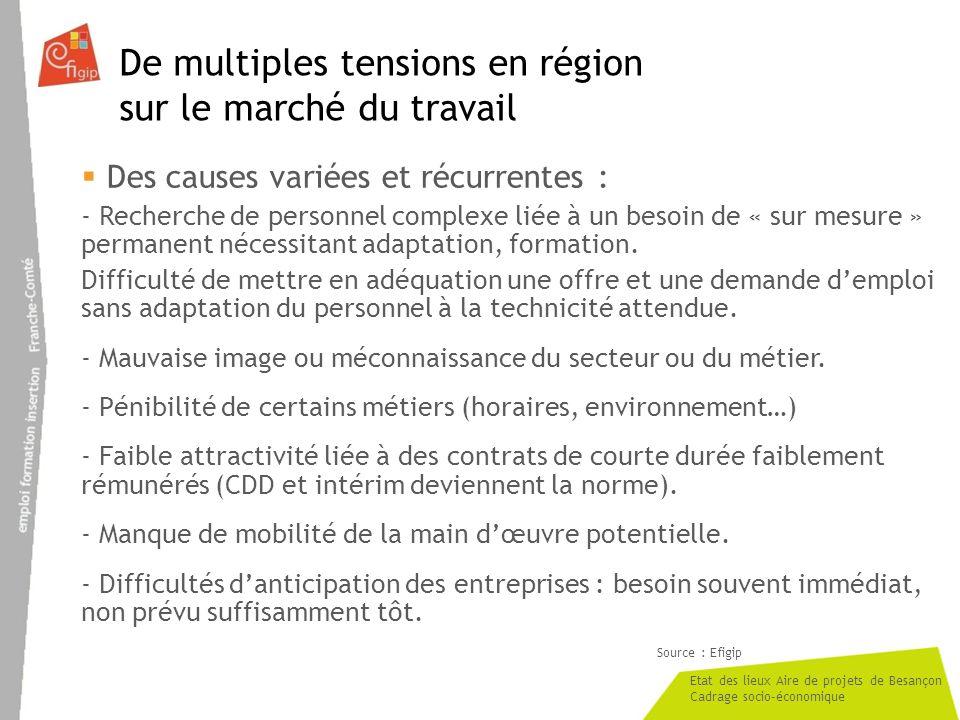 Etat des lieux Aire de projets de Besançon Cadrage socio-économique De multiples tensions en région sur le marché du travail Des causes variées et réc