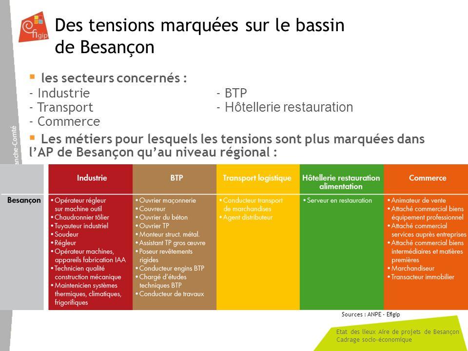 Etat des lieux Aire de projets de Besançon Cadrage socio-économique Des tensions marquées sur le bassin de Besançon les secteurs concernés : - Industrie- BTP - Transport- Hôtellerie restauration - Commerce Les métiers pour lesquels les tensions sont plus marquées dans lAP de Besançon quau niveau régional : Sources : ANPE - Efigip