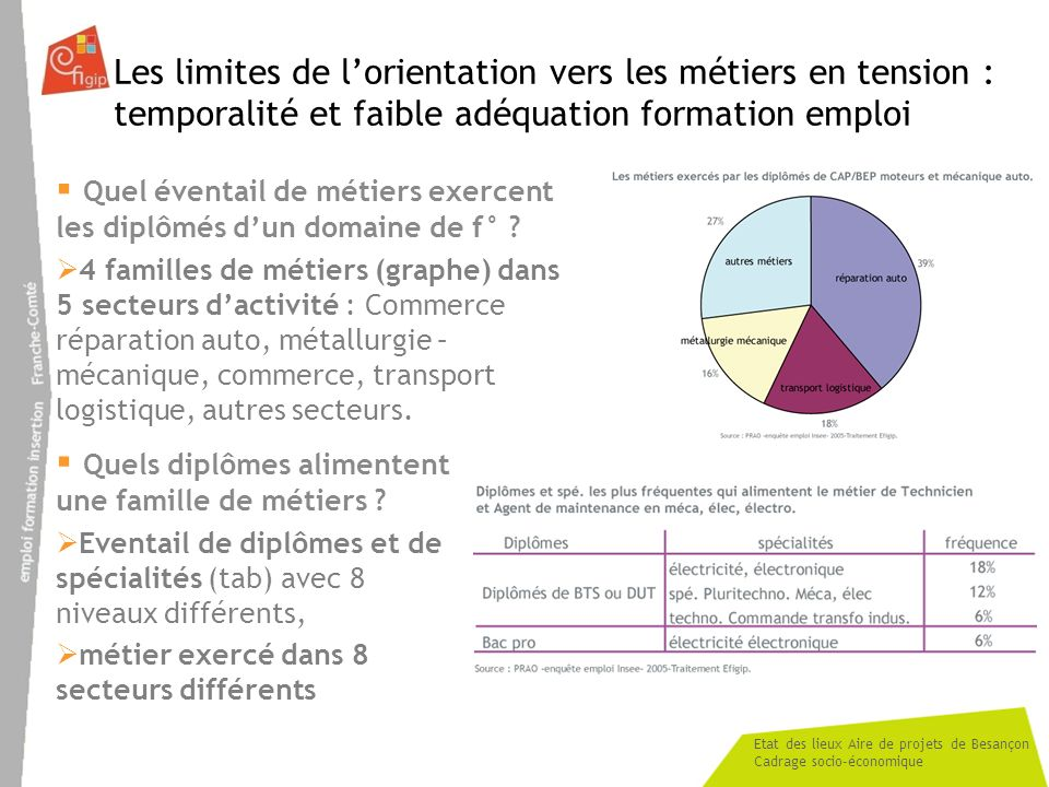 Etat des lieux Aire de projets de Besançon Cadrage socio-économique Les limites de lorientation vers les métiers en tension : temporalité et faible ad