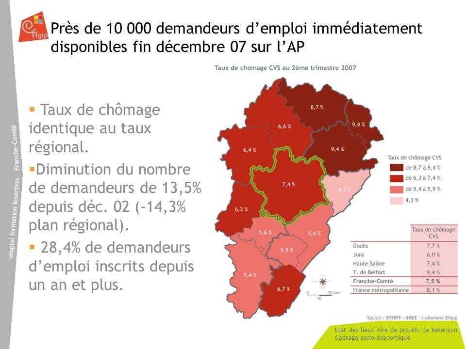 Etat des lieux Aire de projets de Besançon Cadrage socio-économique Près de 10 000 demandeurs demploi immédiatement disponibles fin décembre 07 sur lAP Taux de chômage identique au taux régional.