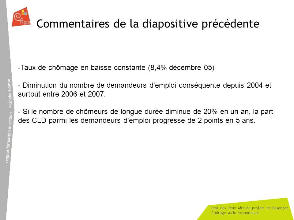 Etat des lieux Aire de projets de Besançon Cadrage socio-économique Commentaires de la diapositive précédente -Taux de chômage en baisse constante (8,4% décembre 05) - Diminution du nombre de demandeurs demploi conséquente depuis 2004 et surtout entre 2006 et 2007.