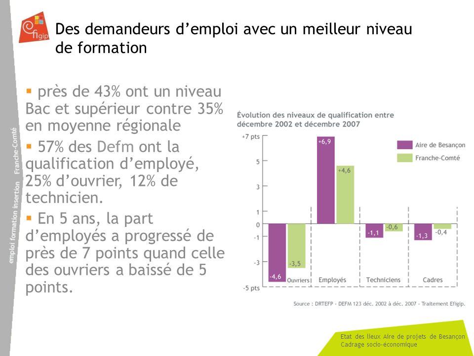 Etat des lieux Aire de projets de Besançon Cadrage socio-économique Des demandeurs demploi avec un meilleur niveau de formation près de 43% ont un niveau Bac et supérieur contre 35% en moyenne régionale 57% des Defm ont la qualification demployé, 25% douvrier, 12% de technicien.