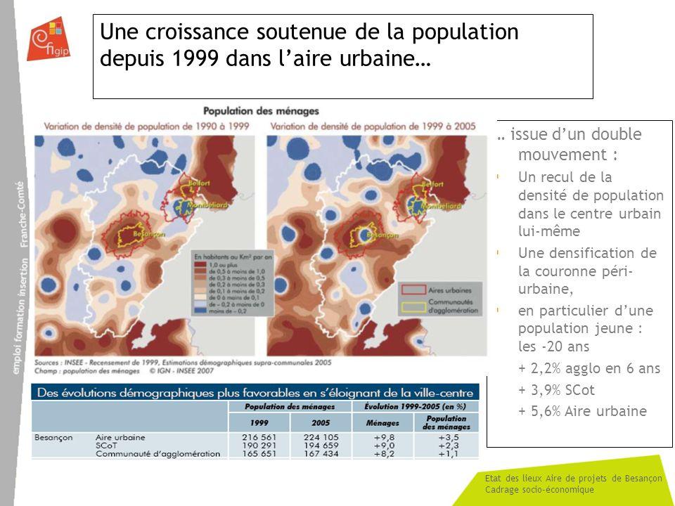 Etat des lieux Aire de projets de Besançon Cadrage socio-économique Une croissance soutenue de la population depuis 1999 dans laire urbaine… … issue dun double mouvement : Un recul de la densité de population dans le centre urbain lui-même Une densification de la couronne péri- urbaine, en particulier dune population jeune : les -20 ans + 2,2% agglo en 6 ans + 3,9% SCot + 5,6% Aire urbaine
