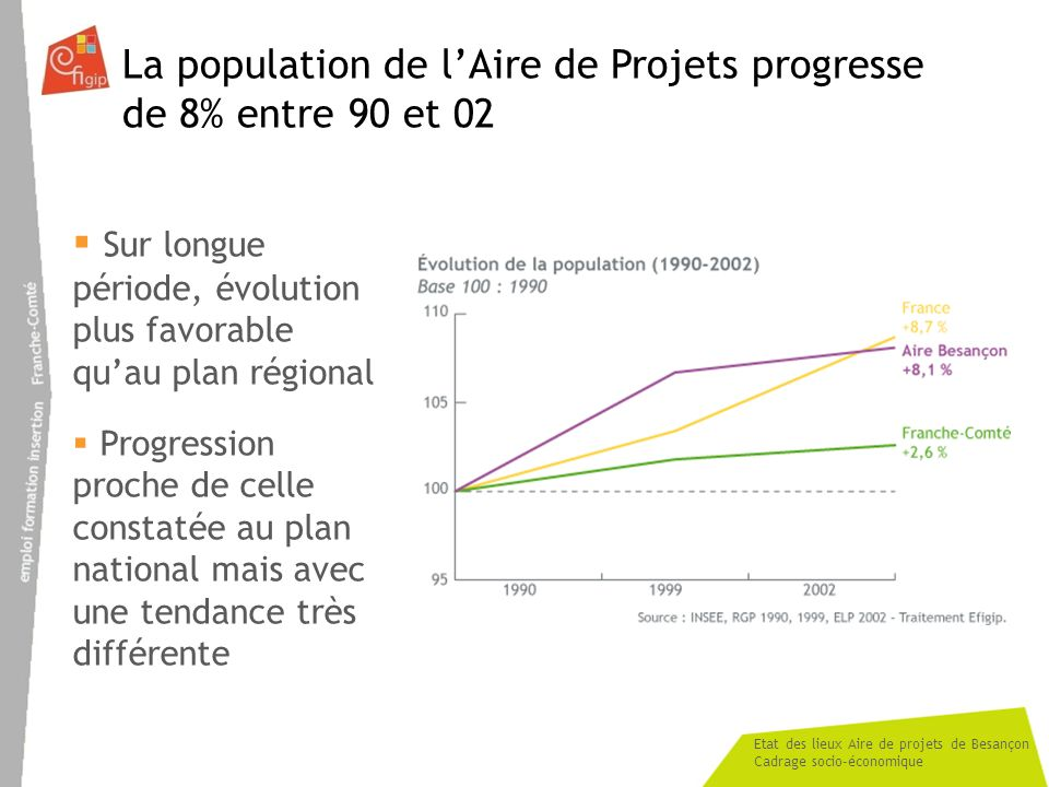 Etat des lieux Aire de projets de Besançon Cadrage socio-économique La population de lAire de Projets progresse de 8% entre 90 et 02 Sur longue périod