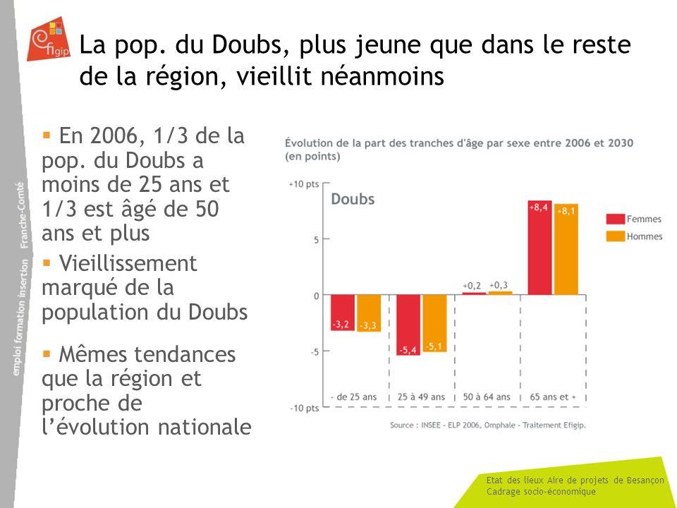 Etat des lieux Aire de projets de Besançon Cadrage socio-économique La pop. du Doubs, plus jeune que dans le reste de la région, vieillit néanmoins En