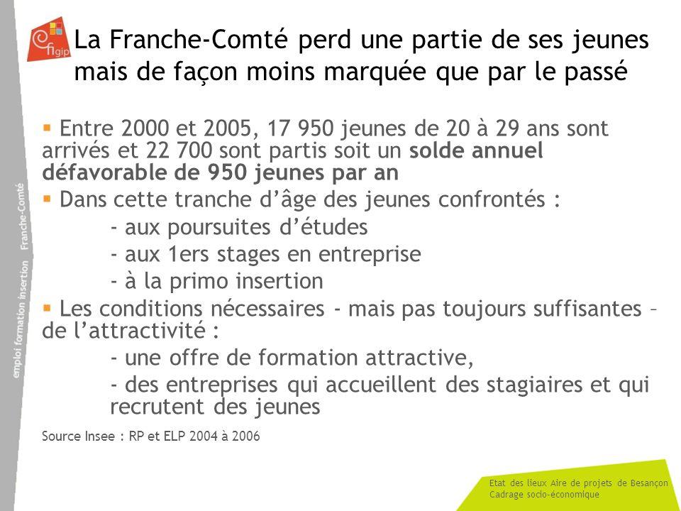 Etat des lieux Aire de projets de Besançon Cadrage socio-économique La Franche-Comté perd une partie de ses jeunes mais de façon moins marquée que par