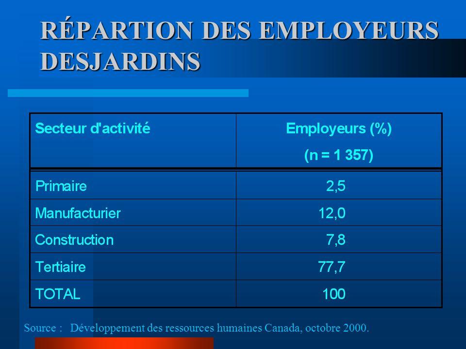 RÉPARTION DES EMPLOYEURS DESJARDINS Source : Développement des ressources humaines Canada, octobre 2000.