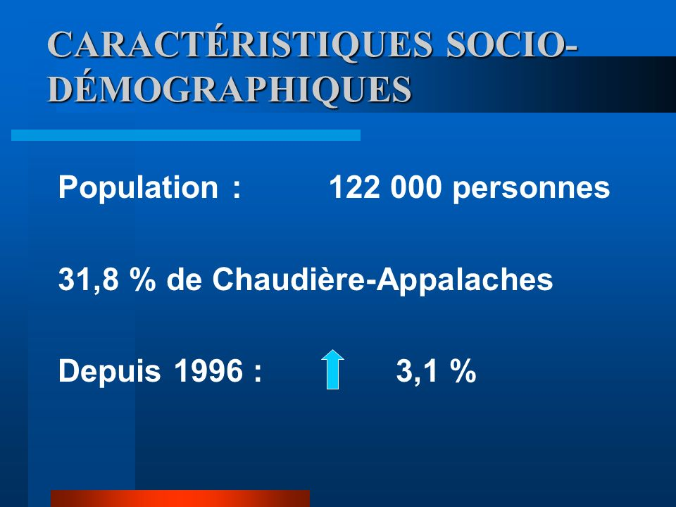 CARACTÉRISTIQUES SOCIO- DÉMOGRAPHIQUES Population :122 000 personnes 31,8 % de Chaudière-Appalaches Depuis 1996 : 3,1 %
