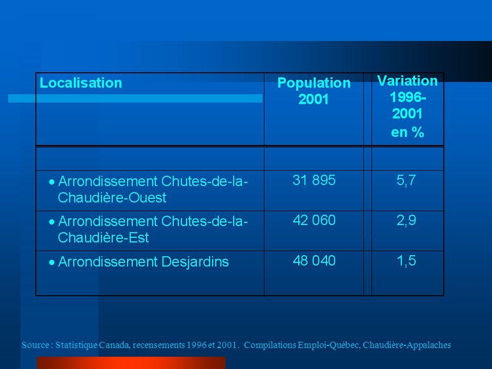 Source : Statistique Canada, recensements 1996 et 2001.