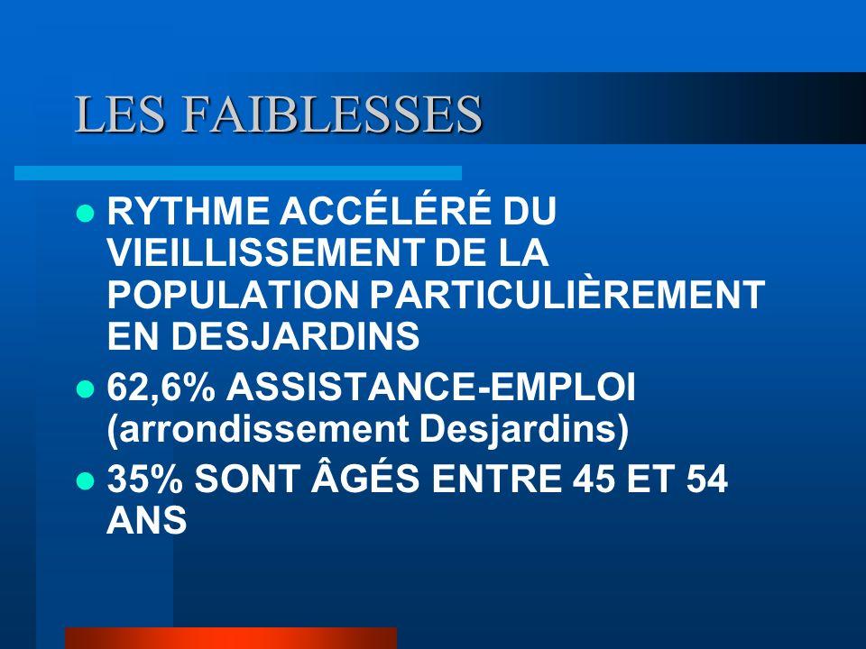 LES FAIBLESSES RYTHME ACCÉLÉRÉ DU VIEILLISSEMENT DE LA POPULATION PARTICULIÈREMENT EN DESJARDINS 62,6% ASSISTANCE-EMPLOI (arrondissement Desjardins) 35% SONT ÂGÉS ENTRE 45 ET 54 ANS