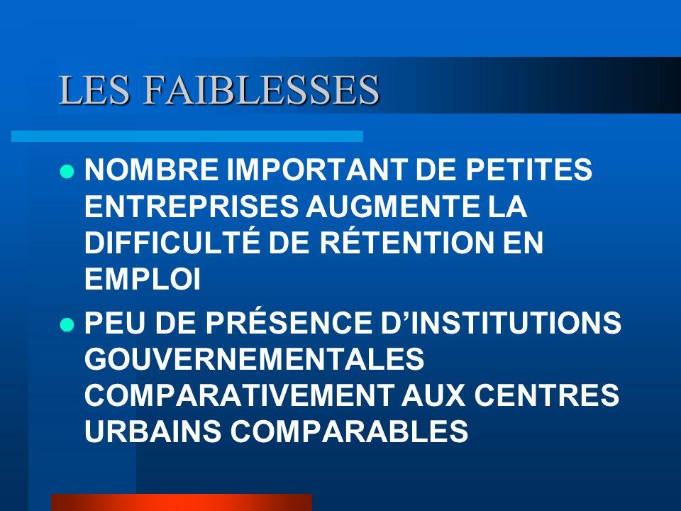 LES FAIBLESSES NOMBRE IMPORTANT DE PETITES ENTREPRISES AUGMENTE LA DIFFICULTÉ DE RÉTENTION EN EMPLOI PEU DE PRÉSENCE DINSTITUTIONS GOUVERNEMENTALES COMPARATIVEMENT AUX CENTRES URBAINS COMPARABLES