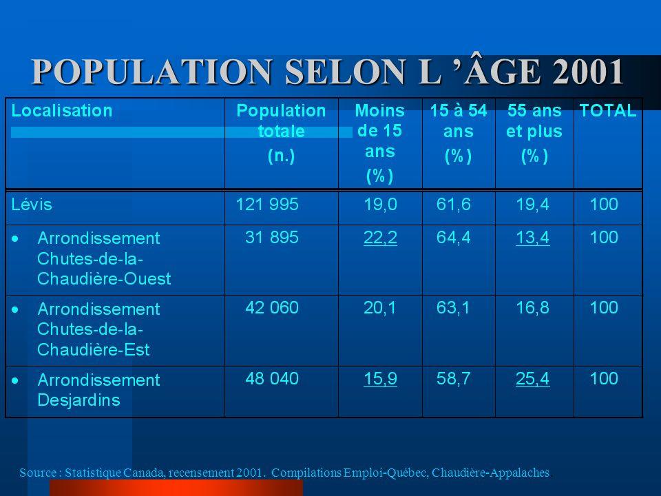 POPULATION SELON LA SCOLARITÉ - 1996 Source : Statistique Canada, recensement 1996.