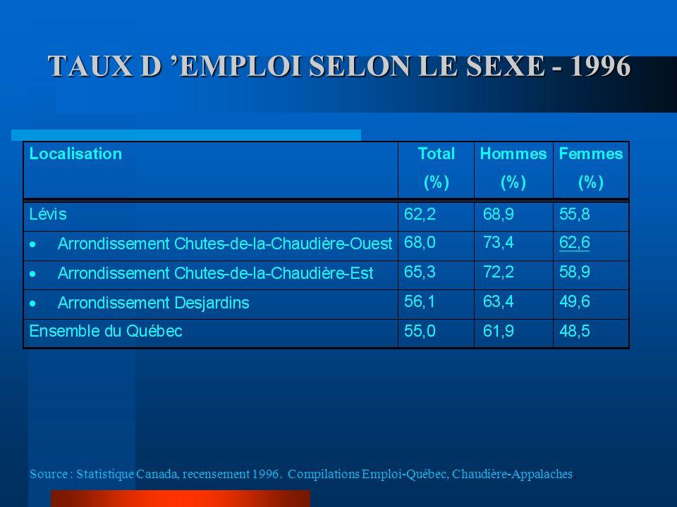 TAUX D EMPLOI SELON LE SEXE - 1996 Source : Statistique Canada, recensement 1996.
