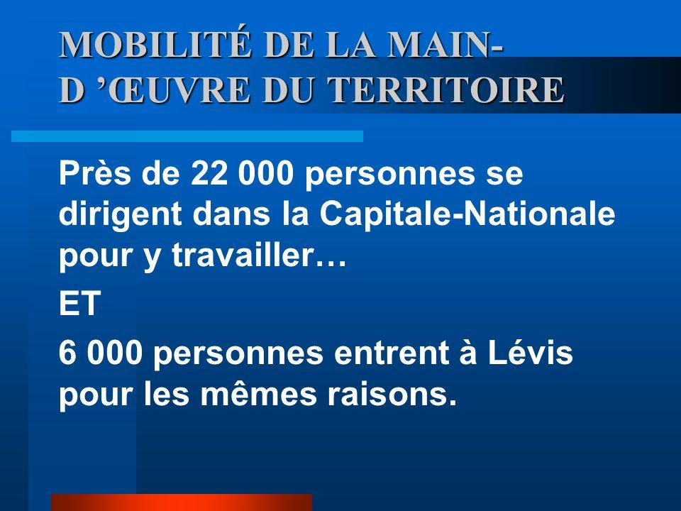 EMPLOI : Les forces TAUX DEMPLOI DES PLUS FAVORABLES TAUX DE SALAIRES PERSPECTIVES PROFESSIONNELLES SITUATION DÉMOGRAPHIQUE