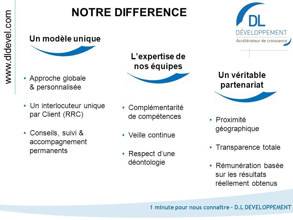 www.dldevel.com 1 minute pour nous connaître – D.L DEVELOPPEMENT NOTRE DIFFERENCE Complémentarité de compétences Veille continue Respect dune déontolo