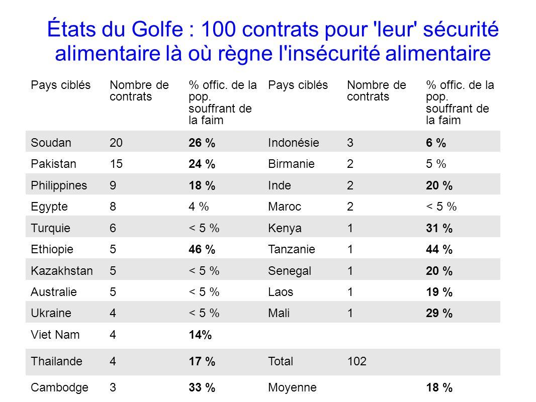 GRAIN 10/2011 États du Golfe : 100 contrats pour 'leur' sécurité alimentaire là où règne l'insécurité alimentaire Compilé par GRAIN en août 2009 à par