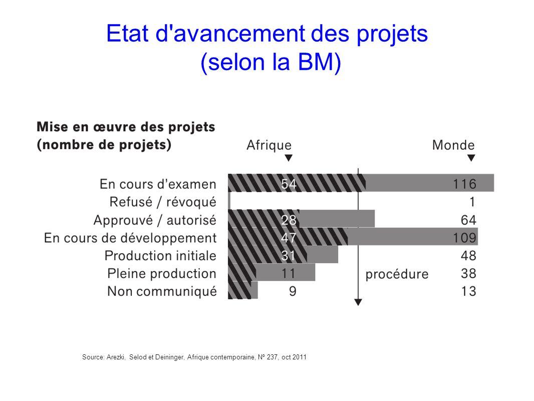 Source: Arezki, Selod et Deininger, Afrique contemporaine, Nº 237, oct 2011 Etat d'avancement des projets (selon la BM)