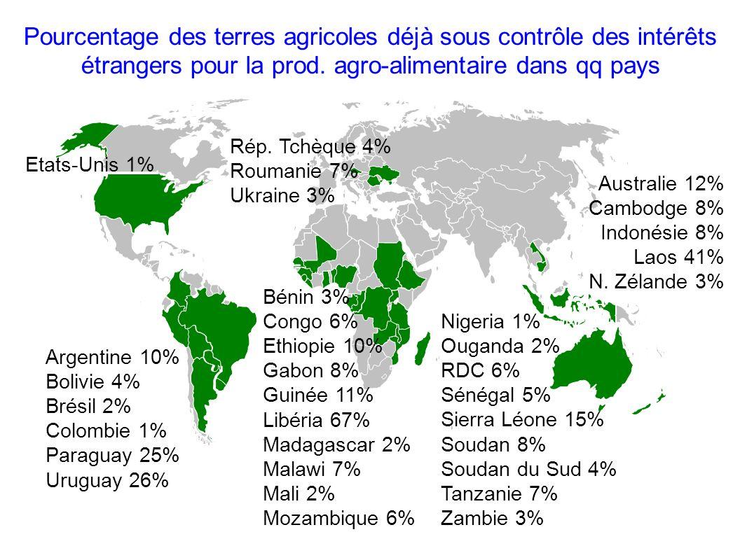 Australie 12% Cambodge 8% Indonésie 8% Laos 41% N. Zélande 3% Pourcentage des terres agricoles déjà sous contrôle des intérêts étrangers pour la prod.