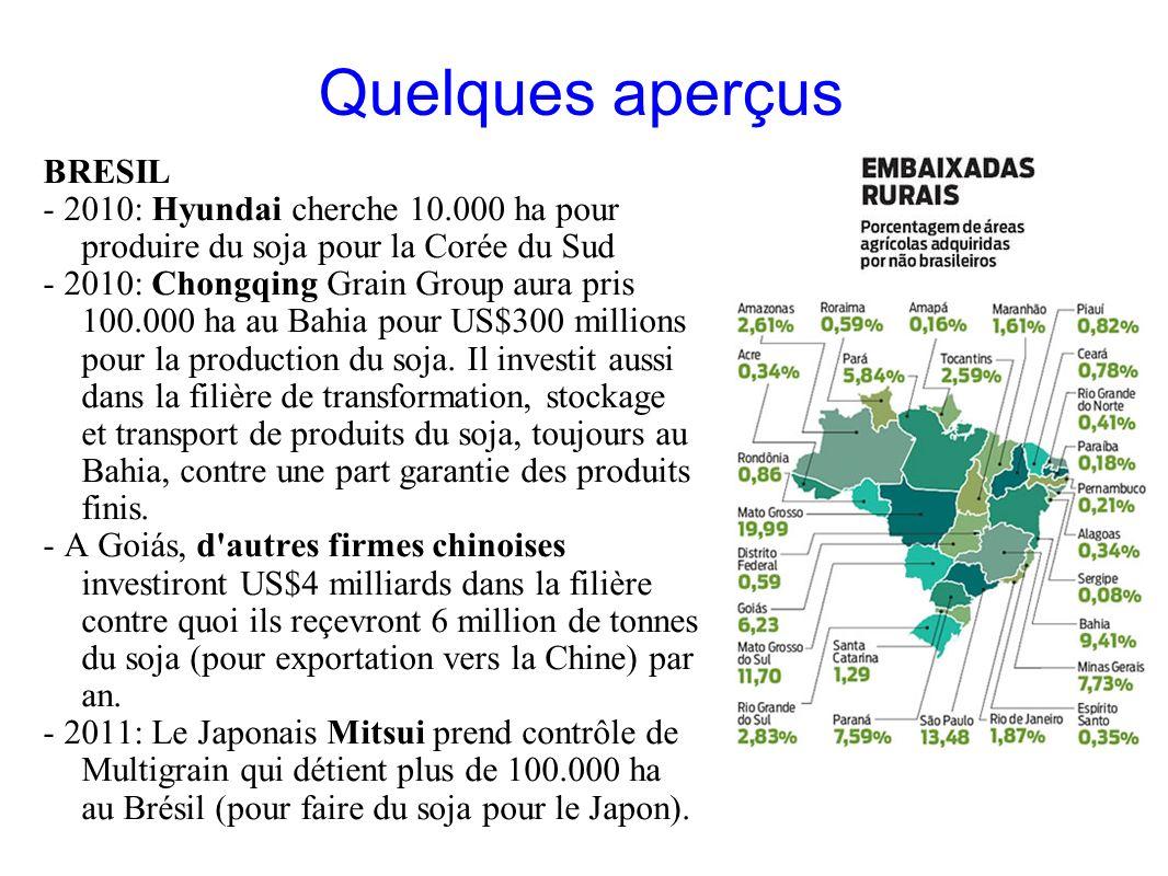 GRAIN 10/2011 Quelques aperçus BRESIL - 2010: Hyundai cherche 10.000 ha pour produire du soja pour la Corée du Sud - 2010: Chongqing Grain Group aura