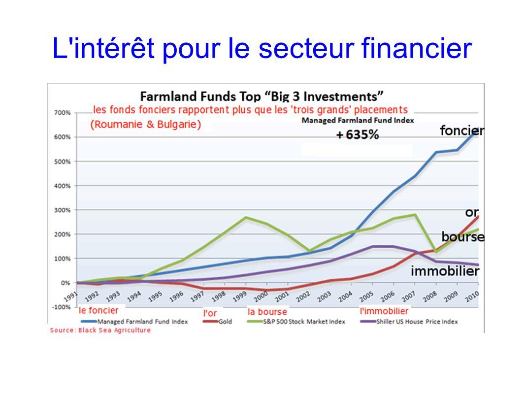 GRAIN 10/2011 L'intérêt pour le secteur financier
