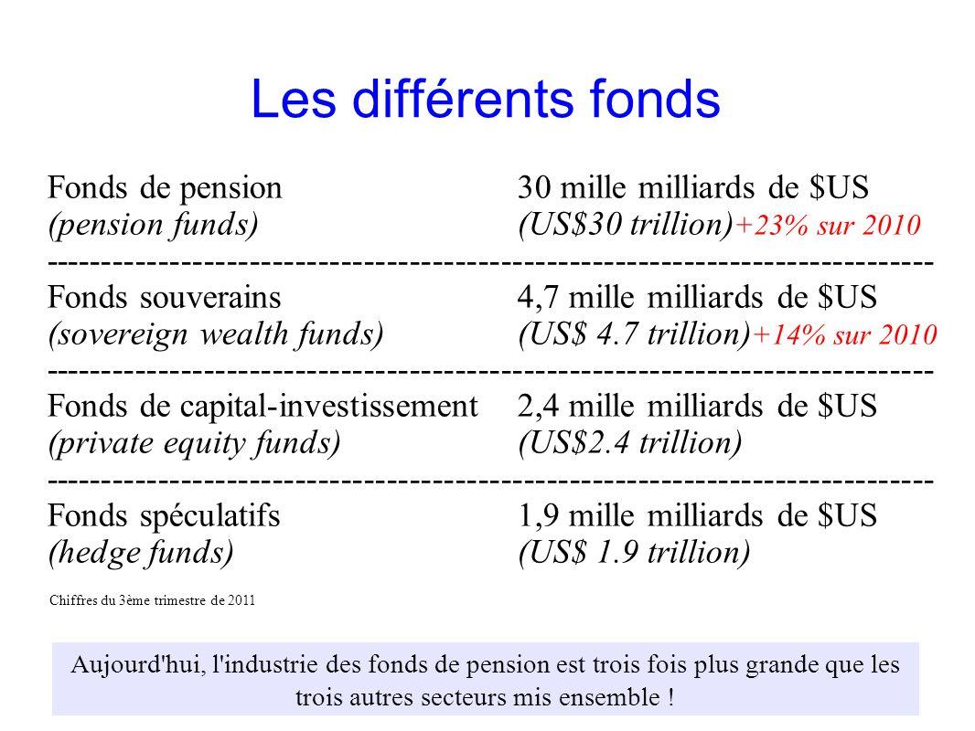GRAIN 10/2011 Les différents fonds Fonds de pension30 mille milliards de $US (pension funds)(US$30 trillion) +23% sur 2010 ---------------------------