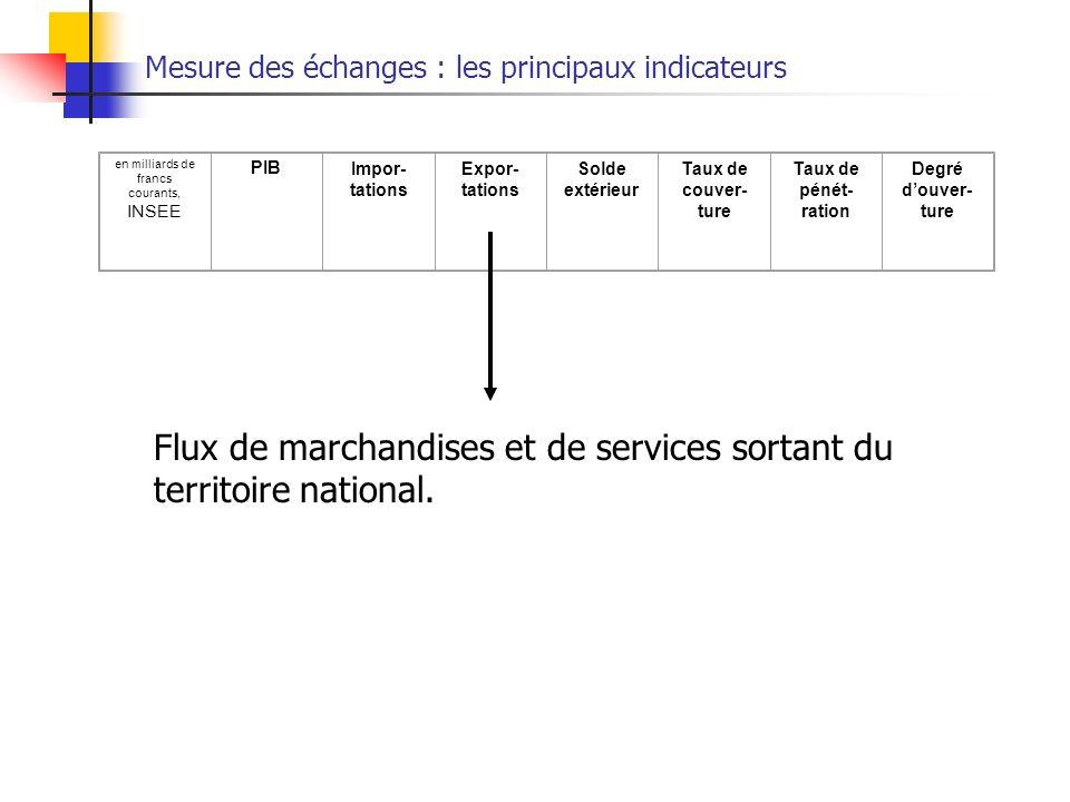 Mesure des échanges : les principaux indicateurs en milliards de francs courants, INSEE PIB Impor- tations Expor- tations Solde extérieur Taux de couv