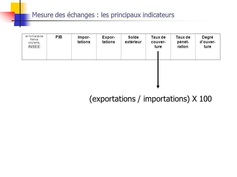 Mesure des échanges : les principaux indicateurs en milliards de francs courants, INSEE PIB Impor- tations Expor- tations Solde extérieur Taux de couver- ture Taux de pénét- ration Degré douver- ture (exportations / importations) X 100