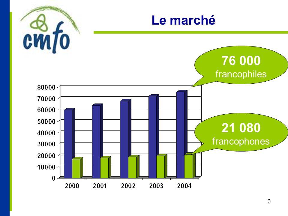 3 Le marché 76 000 francophiles 21 080 francophones