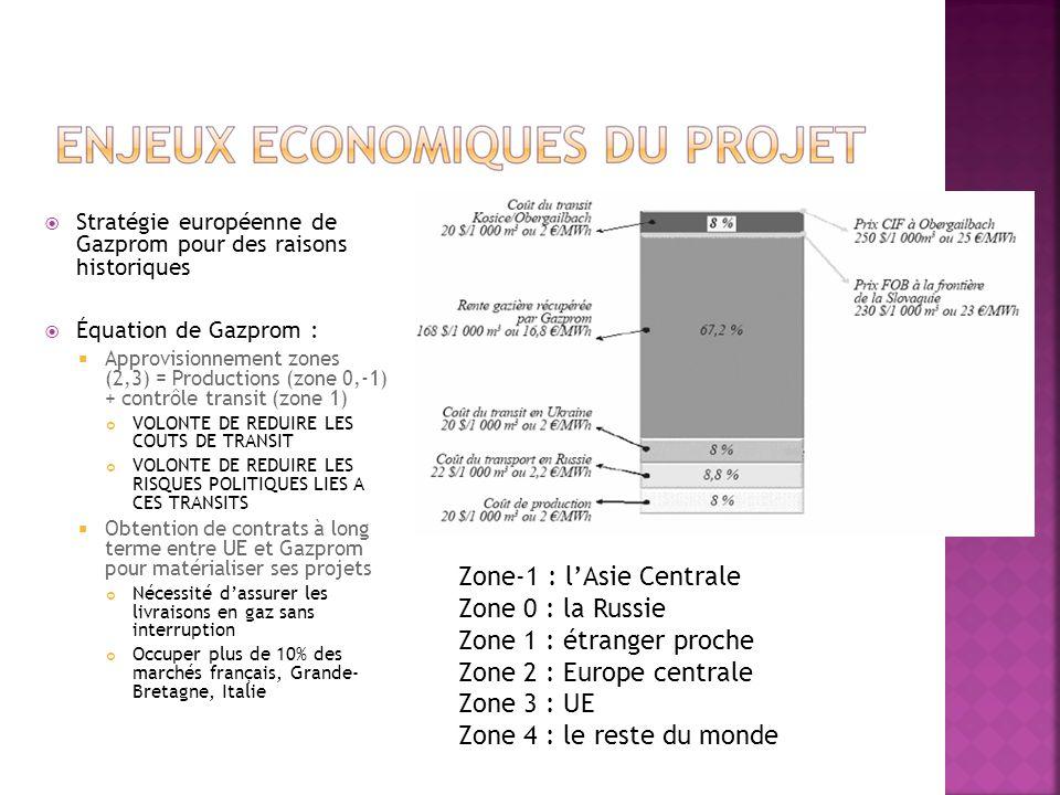 Stratégie européenne de Gazprom pour des raisons historiques Équation de Gazprom : Approvisionnement zones (2,3) = Productions (zone 0,-1) + contrôle transit (zone 1) VOLONTE DE REDUIRE LES COUTS DE TRANSIT VOLONTE DE REDUIRE LES RISQUES POLITIQUES LIES A CES TRANSITS Obtention de contrats à long terme entre UE et Gazprom pour matérialiser ses projets Nécessité dassurer les livraisons en gaz sans interruption Occuper plus de 10% des marchés français, Grande- Bretagne, Italie Zone-1 : lAsie Centrale Zone 0 : la Russie Zone 1 : étranger proche Zone 2 : Europe centrale Zone 3 : UE Zone 4 : le reste du monde