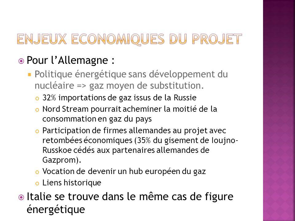 Pour lAllemagne : Politique énergétique sans développement du nucléaire => gaz moyen de substitution. 32% importations de gaz issus de la Russie Nord