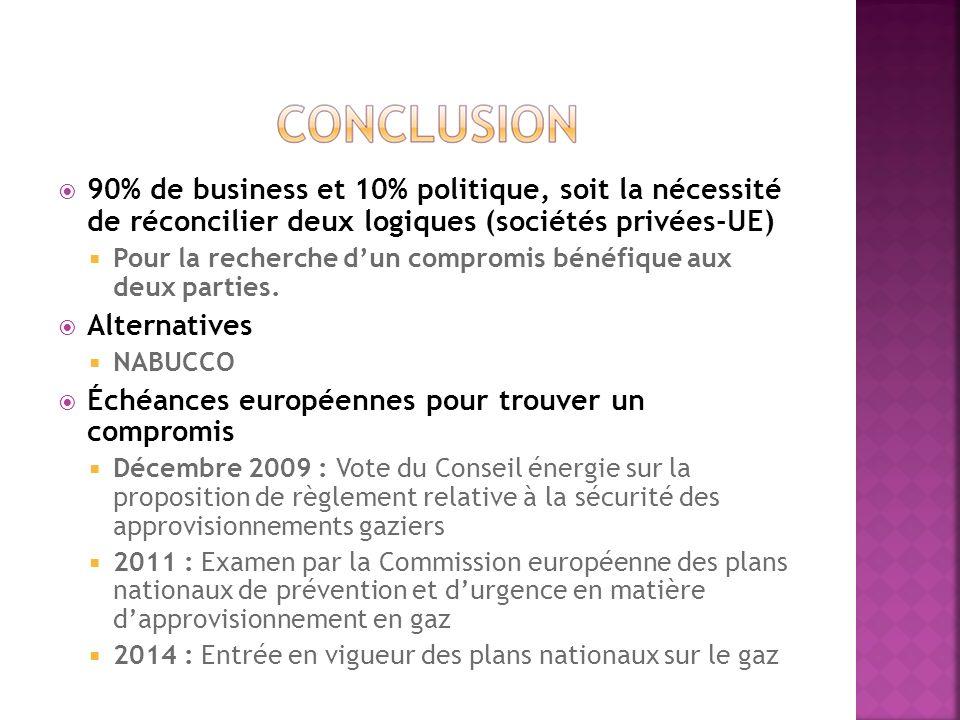 90% de business et 10% politique, soit la nécessité de réconcilier deux logiques (sociétés privées-UE) Pour la recherche dun compromis bénéfique aux d