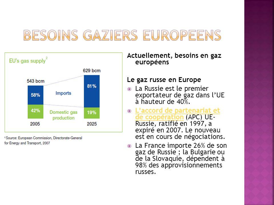 Actuellement, besoins en gaz européens Le gaz russe en Europe La Russie est le premier exportateur de gaz dans lUE à hauteur de 40%. Laccord de parten